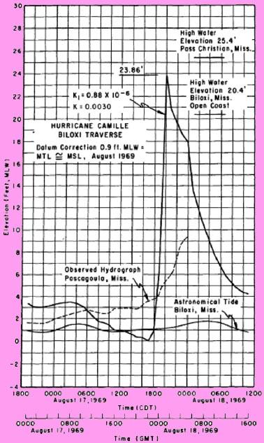 gyrotonic machine cost