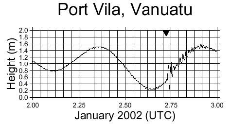 Vanuatu Graph showing tsunami record at Port Vilarecord